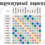структурный гороскоп кваши таблица