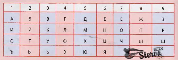 Как определить число фамилии