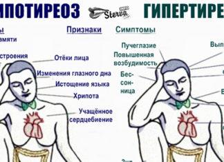 93% людей с проблемами со щитовидкой не знают об этом! Вот вся нужная информация