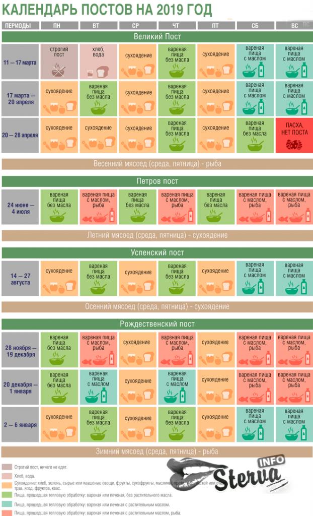 Календарь православных постов и трапез на 2019 год